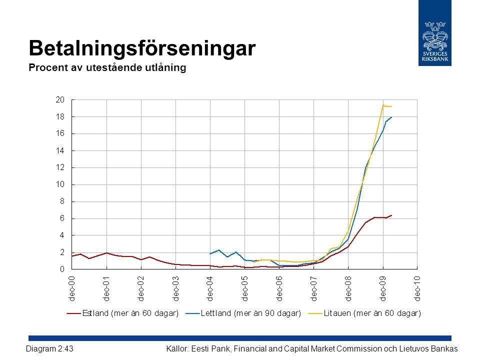 Betalningsförseningar Procent av utestående utlåning Källor: Eesti Pank, Financial and Capital Market Commission och Lietuvos BankasDiagram 2:43