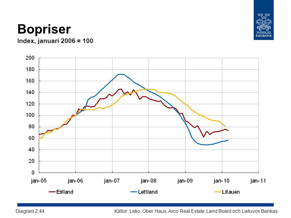 Bopriser Index, januari 2006 = 100 Källor: Latio, Ober Haus, Arco Real Estate Land Board och Lietuvos BankasDiagram 2:44