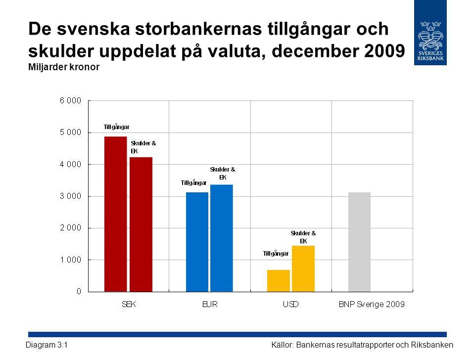 De svenska storbankernas tillgångar och skulder uppdelat på valuta, december 2009 Miljarder kronor Källor: Bankernas resultatrapporter och RiksbankenD