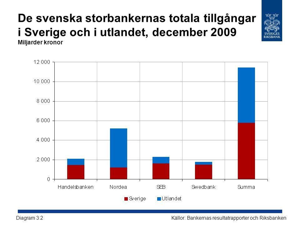 De svenska storbankernas totala tillgångar i Sverige och i utlandet, december 2009 Miljarder kronor Källor: Bankernas resultatrapporter och Riksbanken
