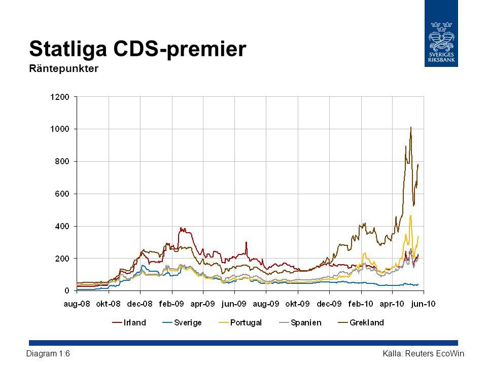 Statliga CDS-premier Räntepunkter Källa: Reuters EcoWinDiagram 1:6