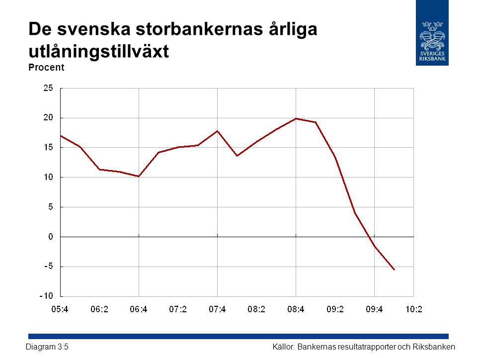 De svenska storbankernas årliga utlåningstillväxt Procent Källor: Bankernas resultatrapporter och RiksbankenDiagram 3:5