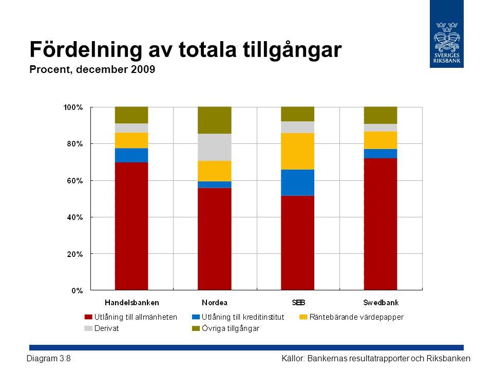 Fördelning av totala tillgångar Procent, december 2009 Källor: Bankernas resultatrapporter och RiksbankenDiagram 3:8