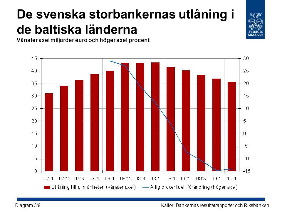 De svenska storbankernas utlåning i de baltiska länderna Vänster axel miljarder euro och höger axel procent Källor: Bankernas resultatrapporter och Ri