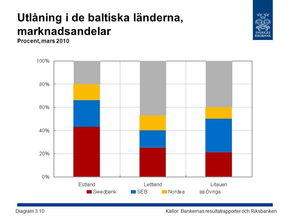 Utlåning i de baltiska länderna, marknadsandelar Procent, mars 2010 Källor: Bankernas resultatrapporter och RiksbankenDiagram 3:10