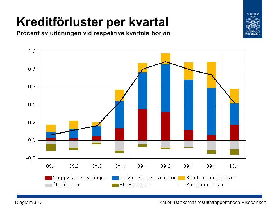 Kreditförluster per kvartal Procent av utlåningen vid respektive kvartals början Källor: Bankernas resultatrapporter och RiksbankenDiagram 3:12