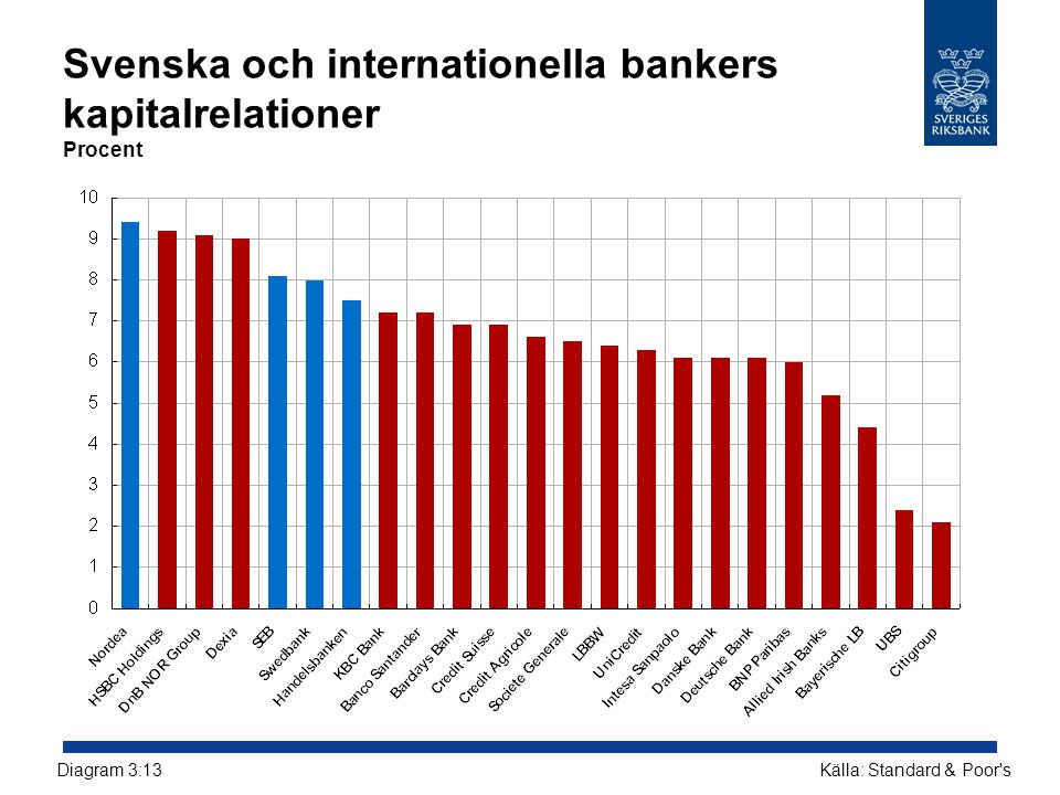 Svenska och internationella bankers kapitalrelationer Procent Källa: Standard & Poor'sDiagram 3:13