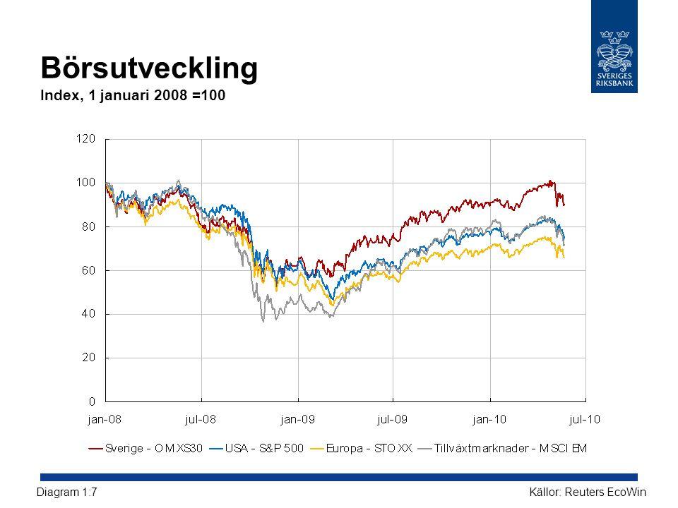 Börsutveckling Index, 1 januari 2008 =100 Källor: Reuters EcoWinDiagram 1:7