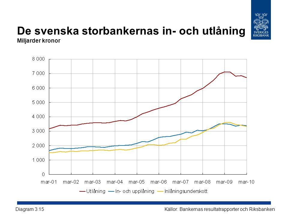 De svenska storbankernas in- och utlåning Miljarder kronor Källor: Bankernas resultatrapporter och RiksbankenDiagram 3:15