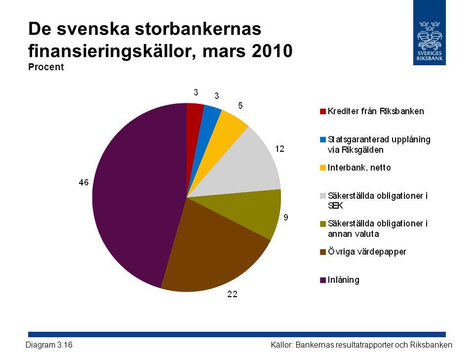 De svenska storbankernas finansieringskällor, mars 2010 Procent Källor: Bankernas resultatrapporter och RiksbankenDiagram 3:16