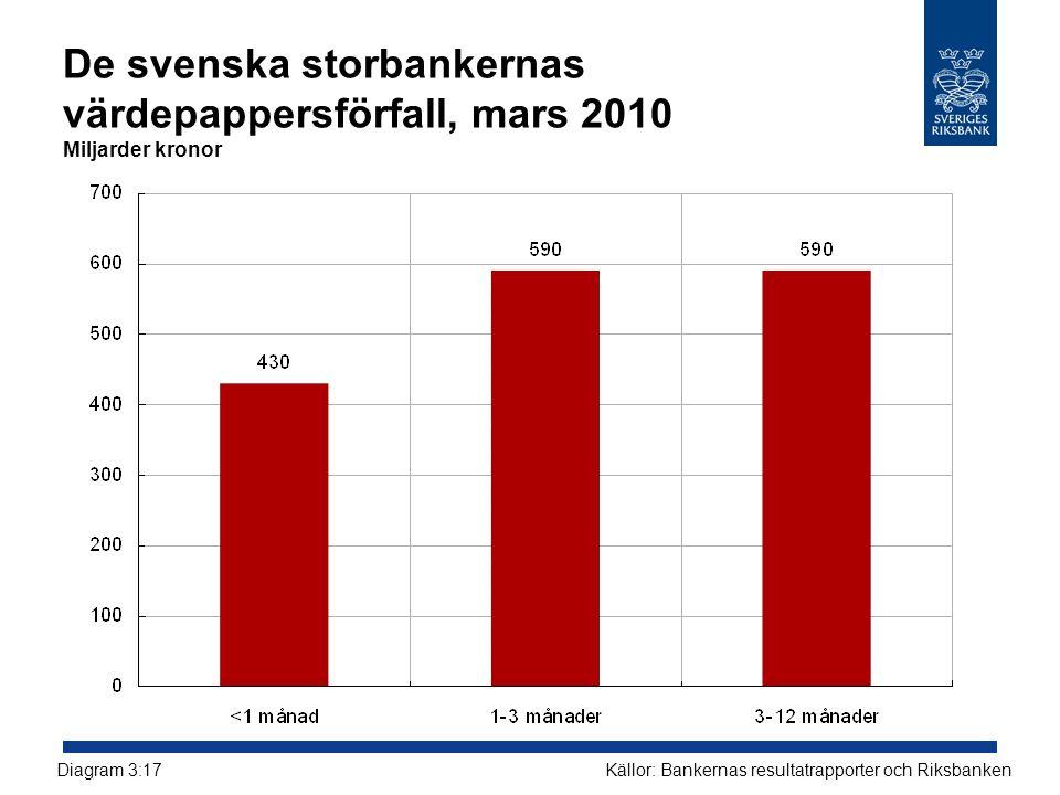 De svenska storbankernas värdepappersförfall, mars 2010 Miljarder kronor Källor: Bankernas resultatrapporter och RiksbankenDiagram 3:17