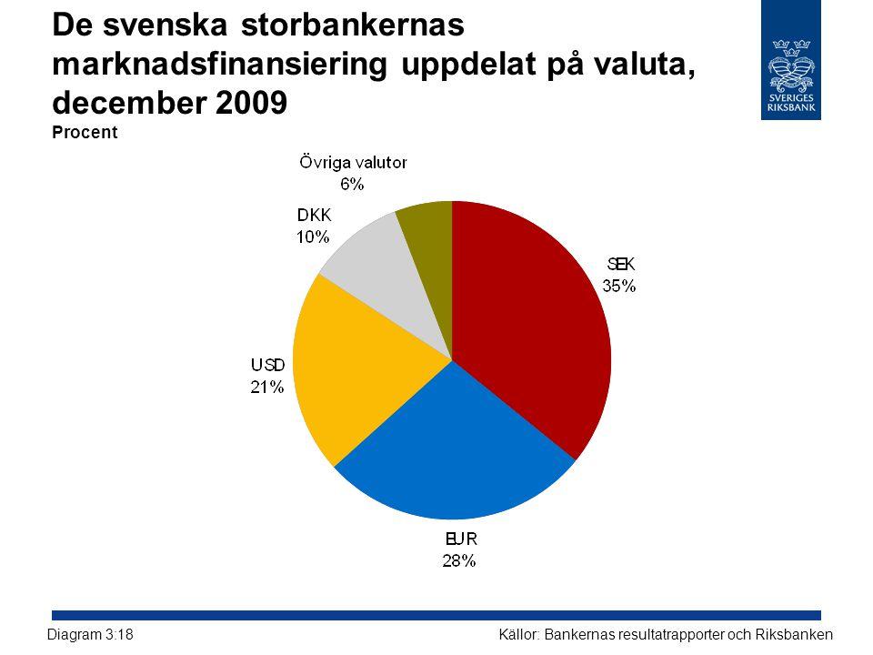 De svenska storbankernas marknadsfinansiering uppdelat på valuta, december 2009 Procent Källor: Bankernas resultatrapporter och RiksbankenDiagram 3:18