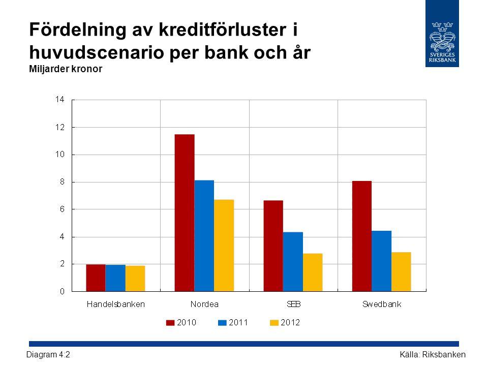 Fördelning av kreditförluster i huvudscenario per bank och år Miljarder kronor Källa: RiksbankenDiagram 4:2