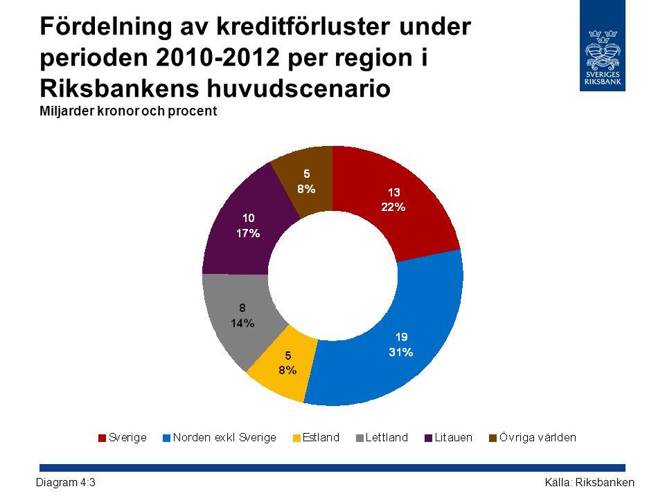 Fördelning av kreditförluster under perioden 2010-2012 per region i Riksbankens huvudscenario Miljarder kronor och procent Källa: RiksbankenDiagram 4: