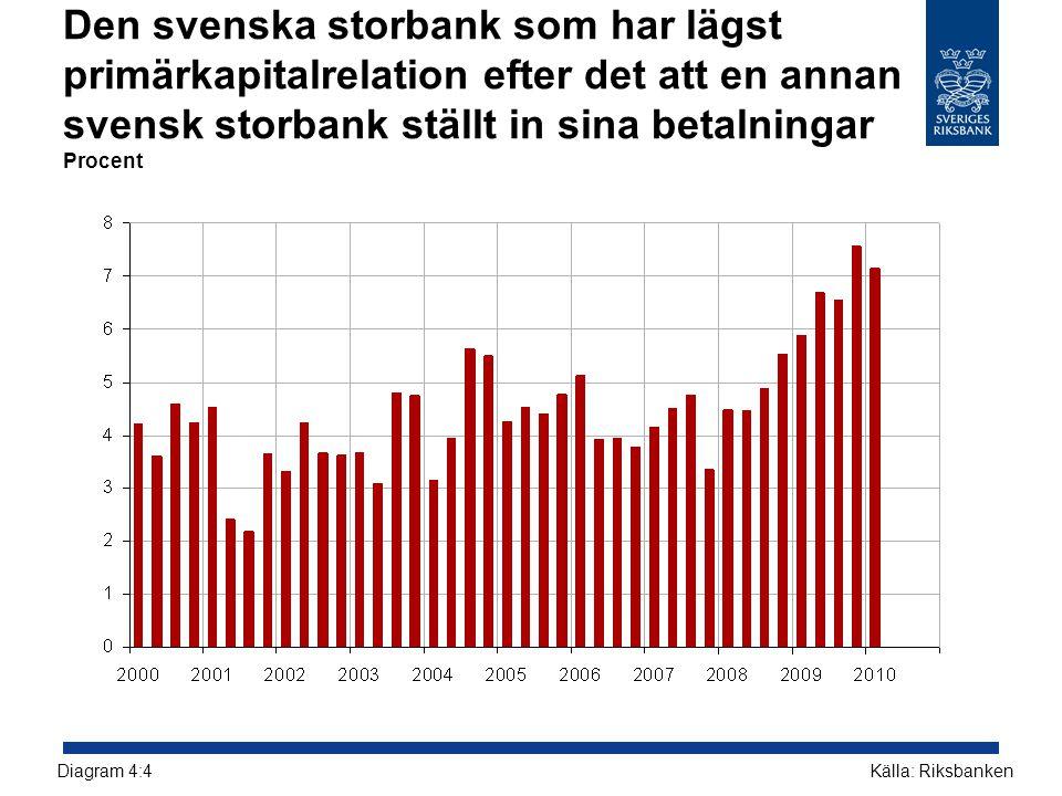 Den svenska storbank som har lägst primärkapitalrelation efter det att en annan svensk storbank ställt in sina betalningar Procent Källa: RiksbankenDi
