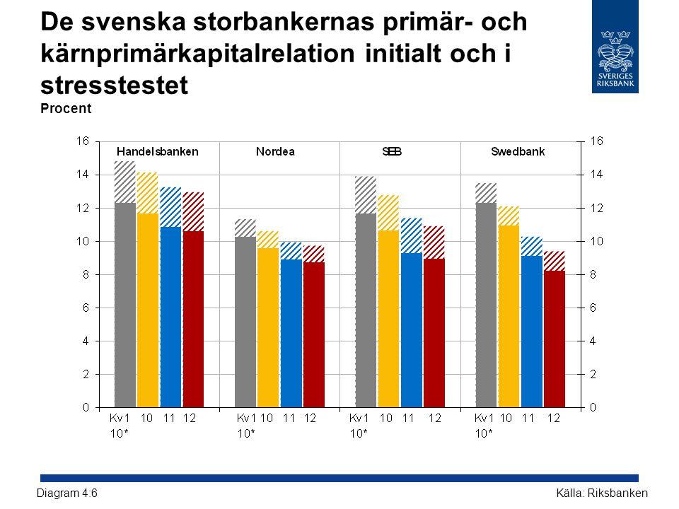 De svenska storbankernas primär- och kärnprimärkapitalrelation initialt och i stresstestet Procent Källa: RiksbankenDiagram 4:6
