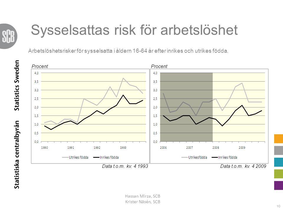 Sysselsattas risk för arbetslöshet Hassan Mirza, SCB Krister Näsén, SCB 10 Procent Data t.o.m. kv. 4 1993Data t.o.m. kv. 4 2009 Arbetslöshetsrisker fö