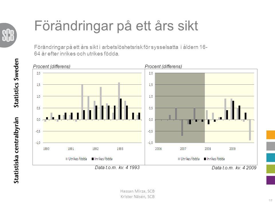 Förändringar på ett års sikt Hassan Mirza, SCB Krister Näsén, SCB 11 Data t.o.m. kv. 4 1993 Data t.o.m. kv. 4 2009 Procent (differens) Förändringar på