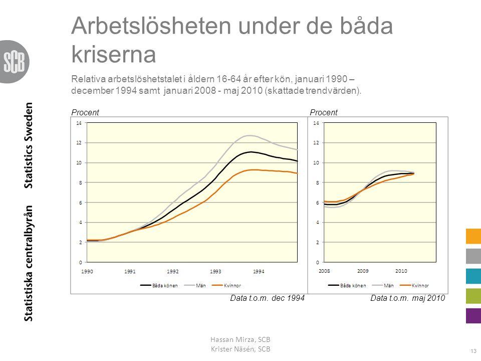 Arbetslösheten under de båda kriserna Hassan Mirza, SCB Krister Näsén, SCB 13 Procent Data t.o.m. maj 2010Data t.o.m. dec 1994 Relativa arbetslöshetst