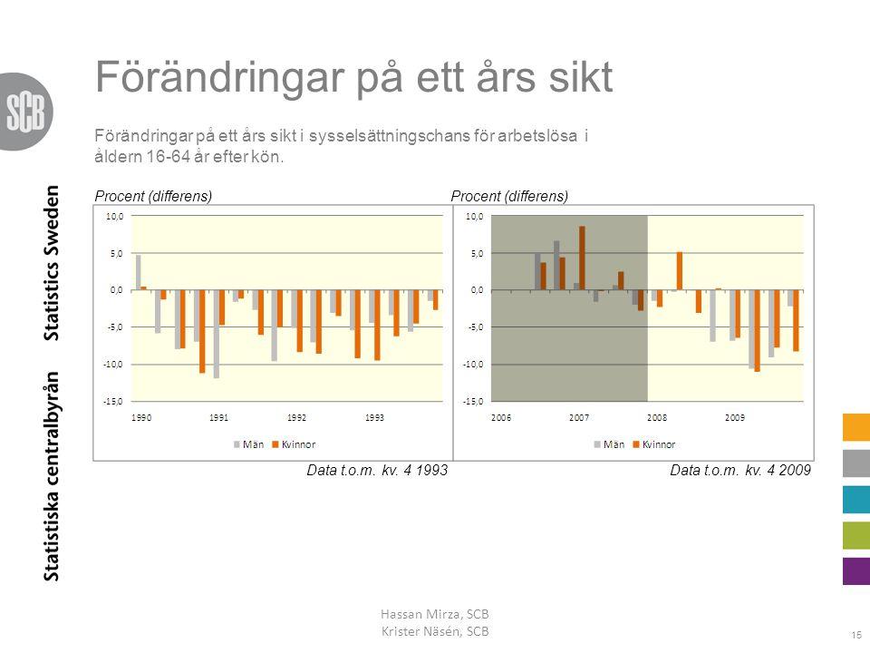 Förändringar på ett års sikt Hassan Mirza, SCB Krister Näsén, SCB 15 Procent (differens) Data t.o.m. kv. 4 1993Data t.o.m. kv. 4 2009 Procent (differe