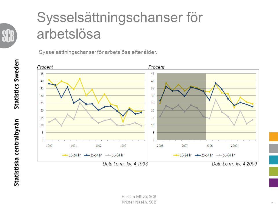 Sysselsättningschanser för arbetslösa Hassan Mirza, SCB Krister Näsén, SCB 16 Data t.o.m. kv. 4 1993Data t.o.m. kv. 4 2009 Procent Sysselsättningschan
