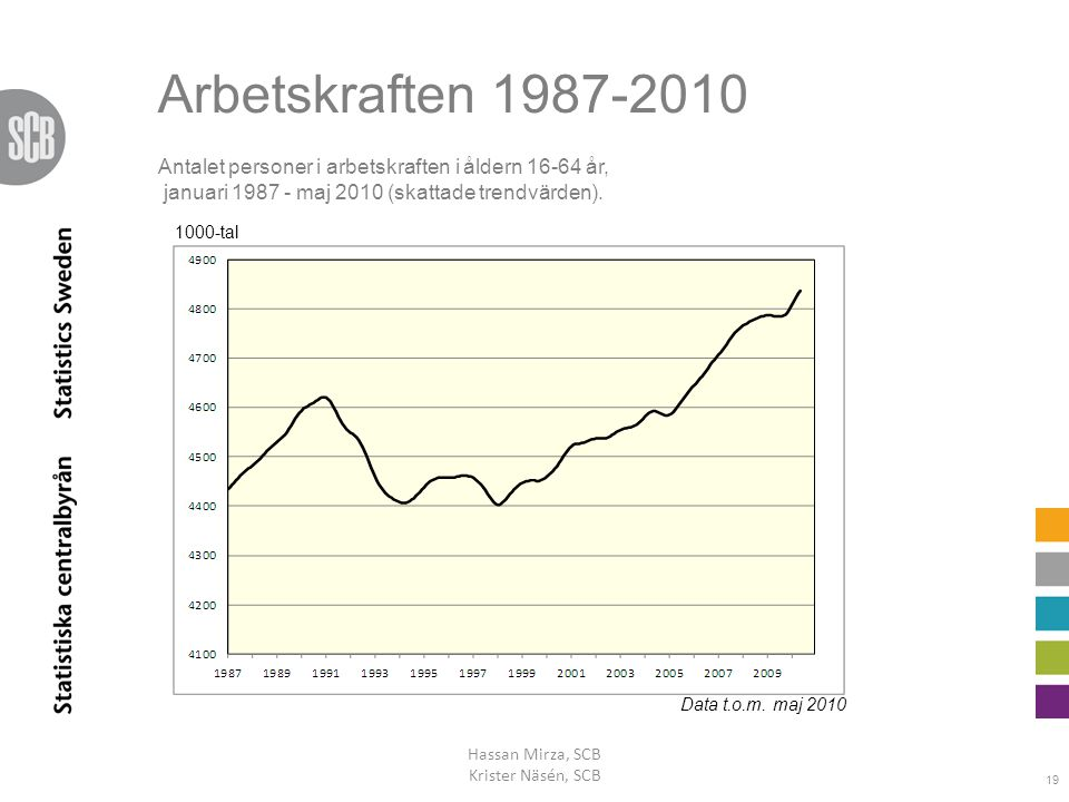 Arbetskraften 1987-2010 Hassan Mirza, SCB Krister Näsén, SCB 19 Data t.o.m. maj 2010 1000-tal Antalet personer i arbetskraften i åldern 16-64 år, janu