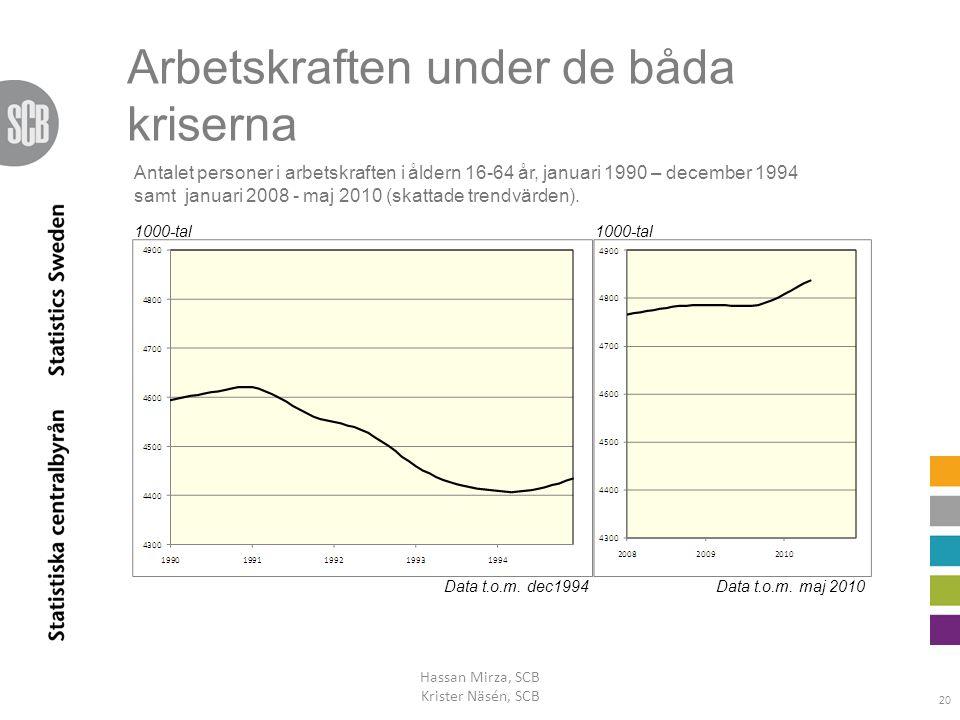 Arbetskraften under de båda kriserna Hassan Mirza, SCB Krister Näsén, SCB 20 1000-tal Data t.o.m. dec1994Data t.o.m. maj 2010 Antalet personer i arbet