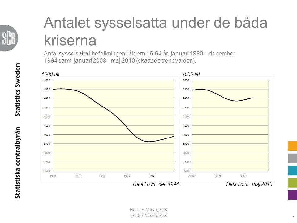 Antalet sysselsatta under de båda kriserna Hassan Mirza, SCB Krister Näsén, SCB 6 1000-tal Data t.o.m. maj 2010Data t.o.m. dec 1994 Antal sysselsatta