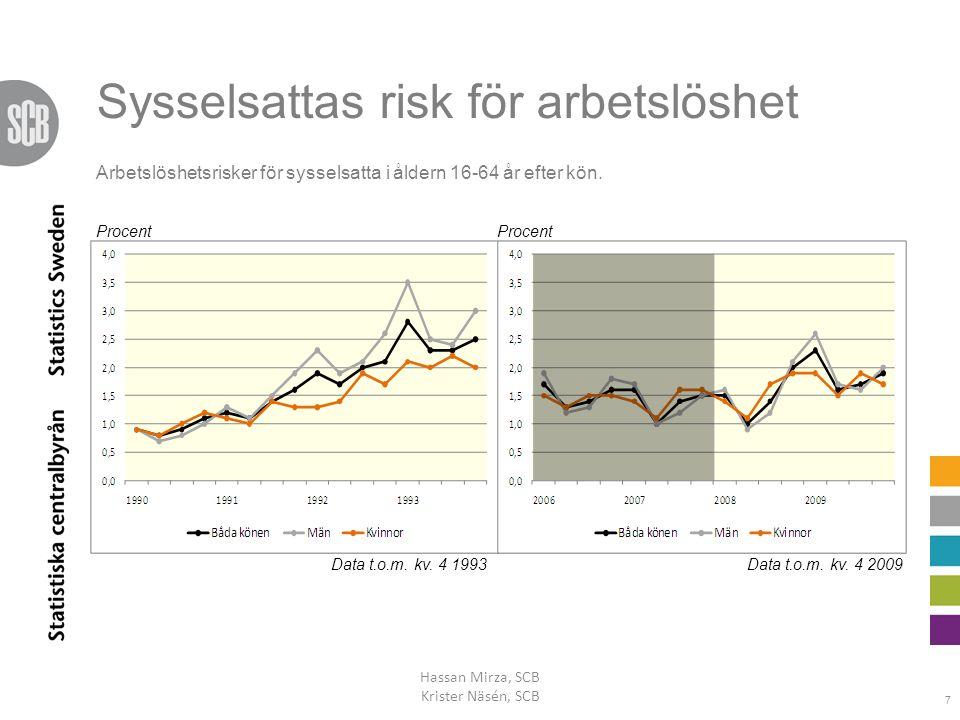 Sysselsattas risk för arbetslöshet Hassan Mirza, SCB Krister Näsén, SCB 7 Data t.o.m. kv. 4 1993Data t.o.m. kv. 4 2009 Arbetslöshetsrisker för syssels