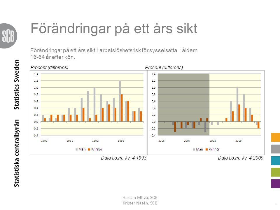 Förändringar på ett års sikt Hassan Mirza, SCB Krister Näsén, SCB 8 Data t.o.m. kv. 4 1993Data t.o.m. kv. 4 2009 Procent (differens) Förändringar på e