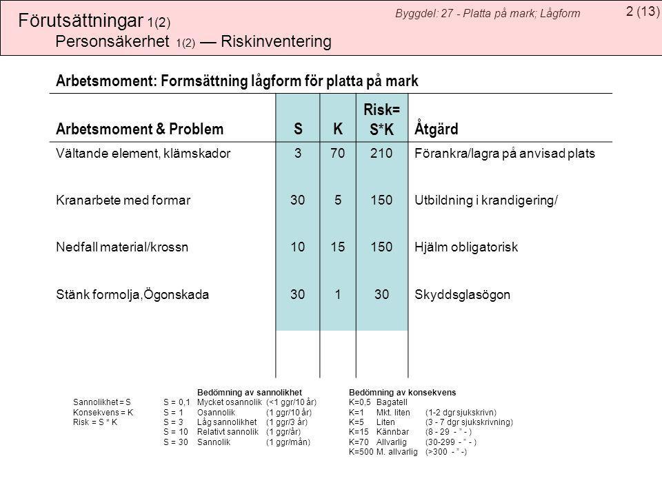 2(13) Byggdel: 27 - Platta på mark; Lågform Förutsättningar 1(2) Bedömning av sannolikhet Bedömning av konsekvens Sannolikhet = SS = 0,1Mycket osannol