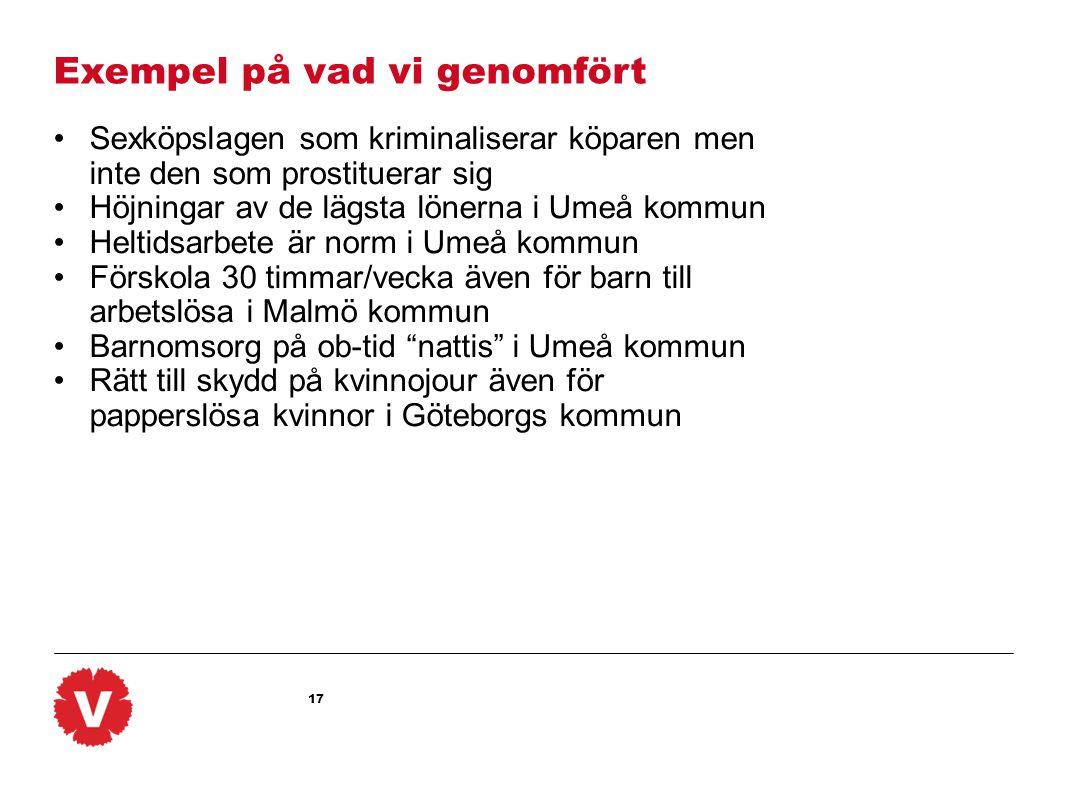 17 Exempel på vad vi genomfört •Sexköpslagen som kriminaliserar köparen men inte den som prostituerar sig •Höjningar av de lägsta lönerna i Umeå kommun •Heltidsarbete är norm i Umeå kommun •Förskola 30 timmar/vecka även för barn till arbetslösa i Malmö kommun •Barnomsorg på ob-tid nattis i Umeå kommun •Rätt till skydd på kvinnojour även för papperslösa kvinnor i Göteborgs kommun