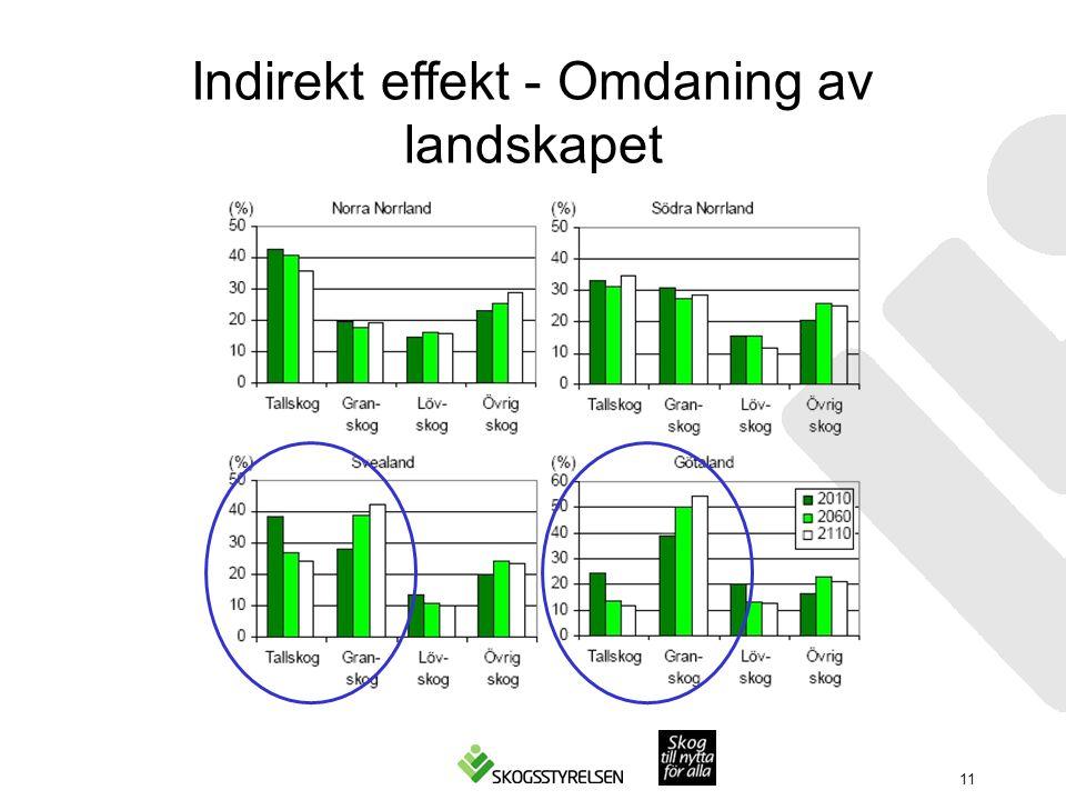Indirekt effekt - Omdaning av landskapet 11