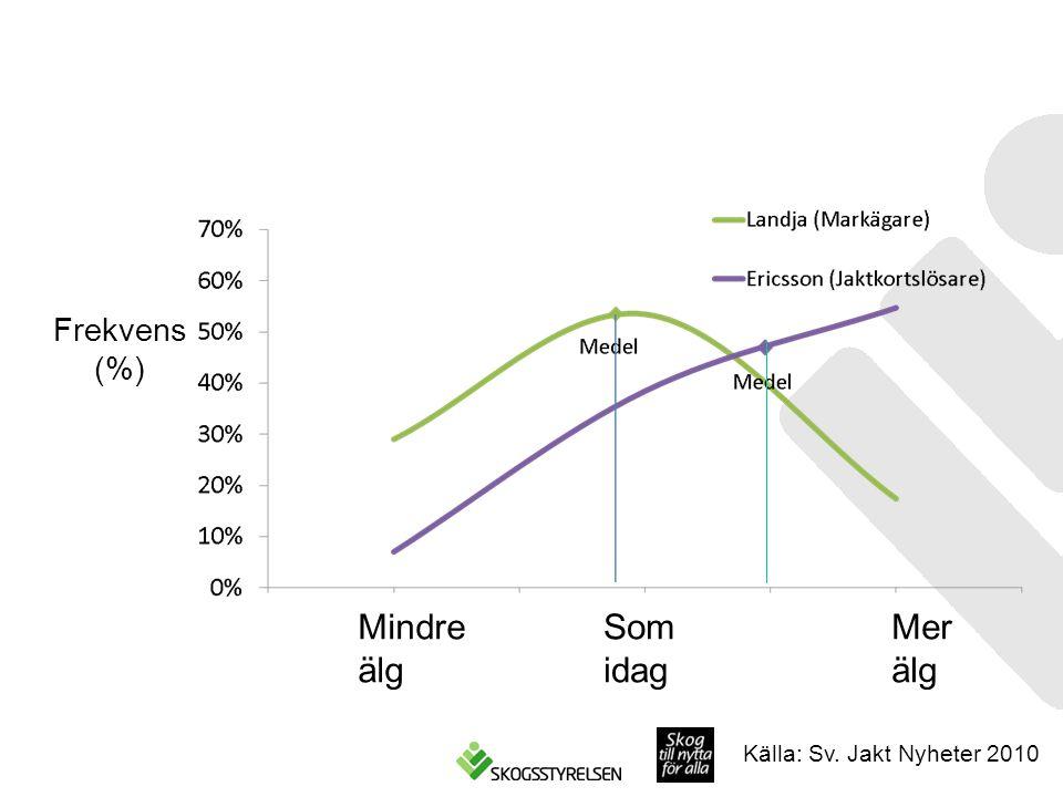 Frekvens (%) Källa: Sv. Jakt Nyheter 2010 Mindre älg Som idag Mer älg