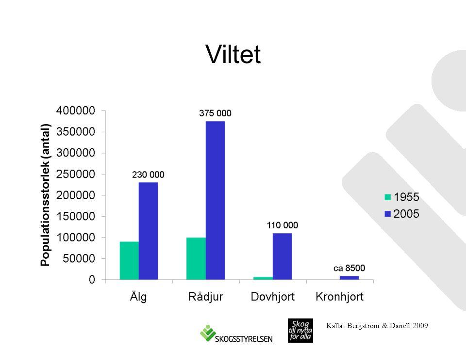 Viltet Källa: Bergström & Danell 2009