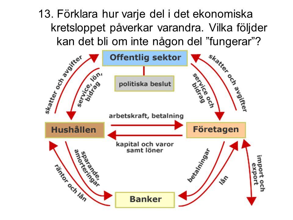 """13. Förklara hur varje del i det ekonomiska kretsloppet påverkar varandra. Vilka följder kan det bli om inte någon del """"fungerar""""?"""