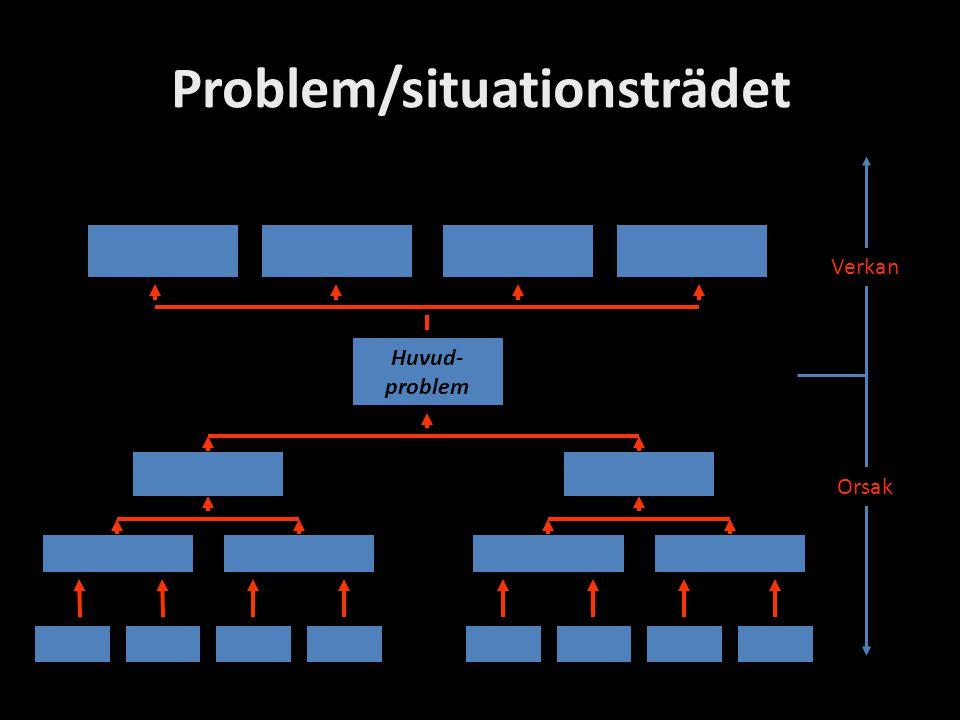 Problem/situationsträdet Orsak Verkan Huvud- problem