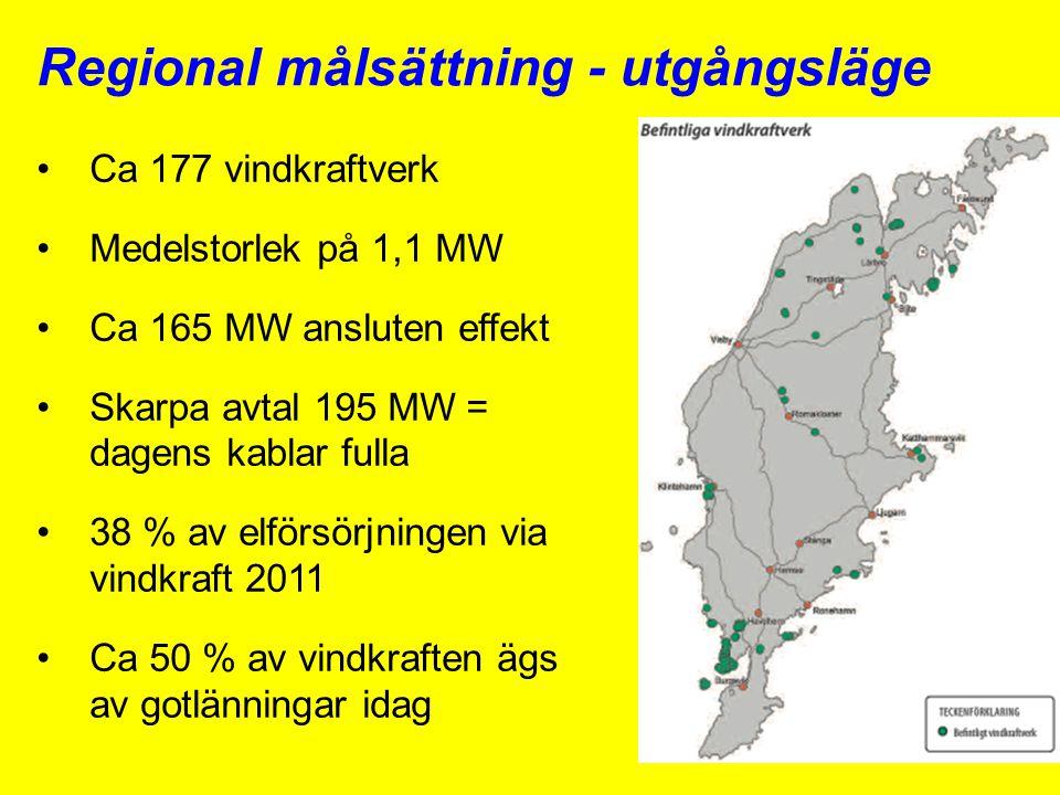 Regional målsättning - utgångsläge •Ca 177 vindkraftverk •Medelstorlek på 1,1 MW •Ca 165 MW ansluten effekt •Skarpa avtal 195 MW = dagens kablar fulla •38 % av elförsörjningen via vindkraft 2011 •Ca 50 % av vindkraften ägs av gotlänningar idag