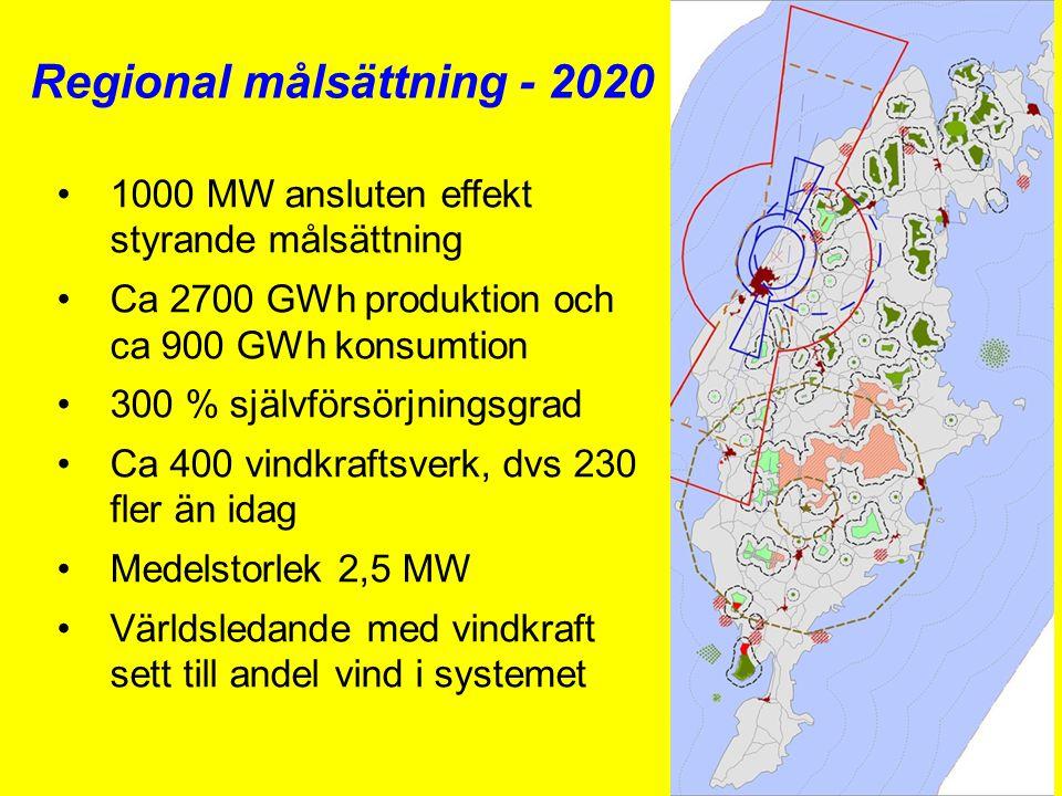 Regional målsättning - 2020 •1000 MW ansluten effekt styrande målsättning •Ca 2700 GWh produktion och ca 900 GWh konsumtion •300 % självförsörjningsgrad •Ca 400 vindkraftsverk, dvs 230 fler än idag •Medelstorlek 2,5 MW •Världsledande med vindkraft sett till andel vind i systemet