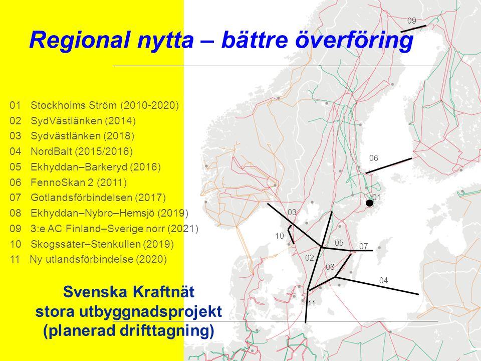 Svenska Kraftnät stora utbyggnadsprojekt (planerad drifttagning) 02 05 07 01 Stockholms Ström (2010-2020) 02 SydVästlänken (2014) 03 Sydvästlänken (2018) 04 NordBalt (2015/2016) 05 Ekhyddan–Barkeryd (2016) 06 FennoSkan 2 (2011) 07 Gotlandsförbindelsen (2017) 08 Ekhyddan–Nybro–Hemsjö (2019) 09 3:e AC Finland–Sverige norr (2021) 10 Skogssäter–Stenkullen (2019) 11 Ny utlandsförbindelse (2020) 03 06 04 01 10 11 08 09 Regional nytta – bättre överföring