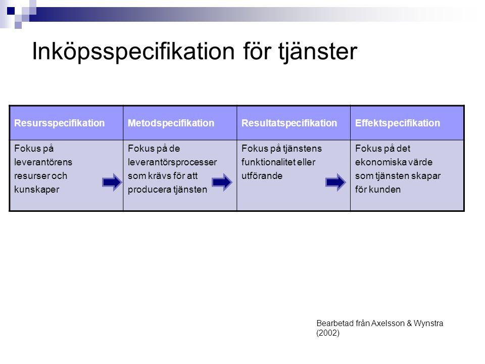 Inköpsspecifikation för tjänster Bearbetad från Axelsson & Wynstra (2002) ResursspecifikationMetodspecifikationResultatspecifikationEffektspecifikation Fokus på leverantörens resurser och kunskaper Fokus på de leverantörsprocesser som krävs för att producera tjänsten Fokus på tjänstens funktionalitet eller utförande Fokus på det ekonomiska värde som tjänsten skapar för kunden