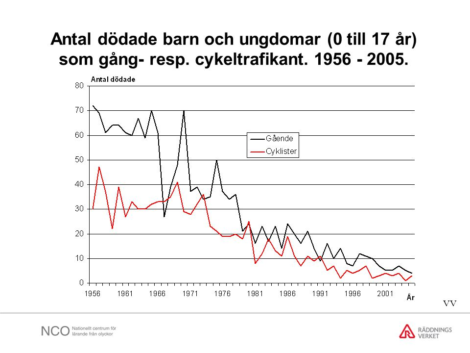 Antal dödade barn och ungdomar (0 till 17 år) som gång- resp. cykeltrafikant. 1956 - 2005. VV