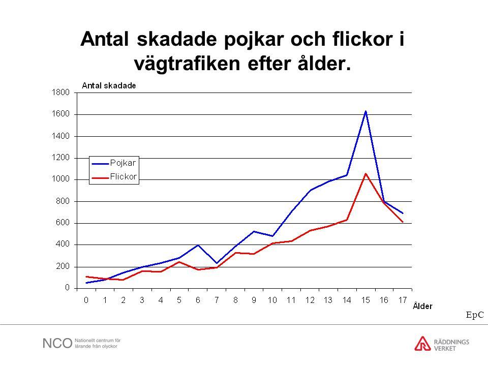 Antal skadade pojkar och flickor i vägtrafiken efter ålder. EpC