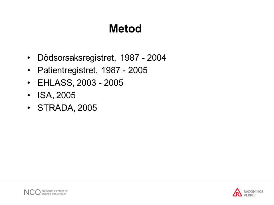 Metod •Dödsorsaksregistret, 1987 - 2004 •Patientregistret, 1987 - 2005 •EHLASS, 2003 - 2005 •ISA, 2005 •STRADA, 2005