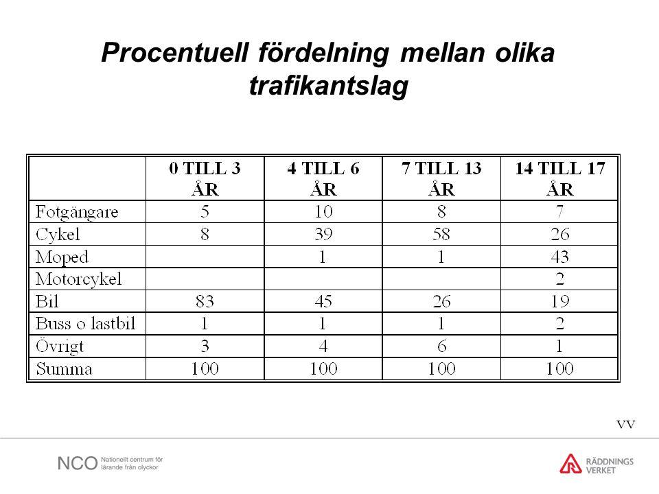 Procentuell fördelning mellan olika trafikantslag VV