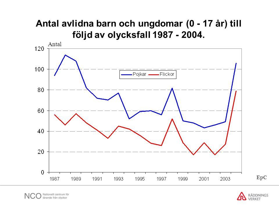 Antal avlidna barn och ungdomar (0 - 17 år) till följd av olycksfall 1987 - 2004. Antal EpC