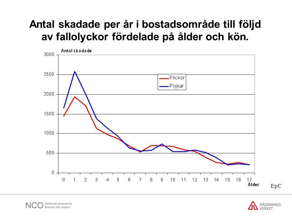 Antal skadade per år i bostadsområde till följd av fallolyckor fördelade på ålder och kön. EpC