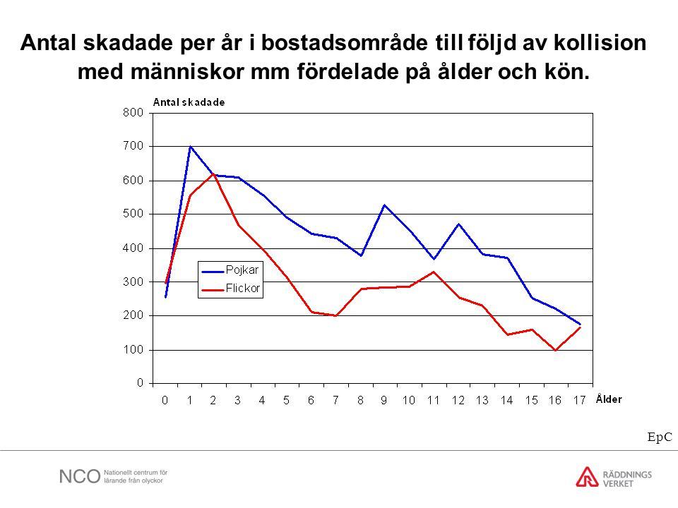 Antal skadade per år i bostadsområde till följd av kollision med människor mm fördelade på ålder och kön. EpC