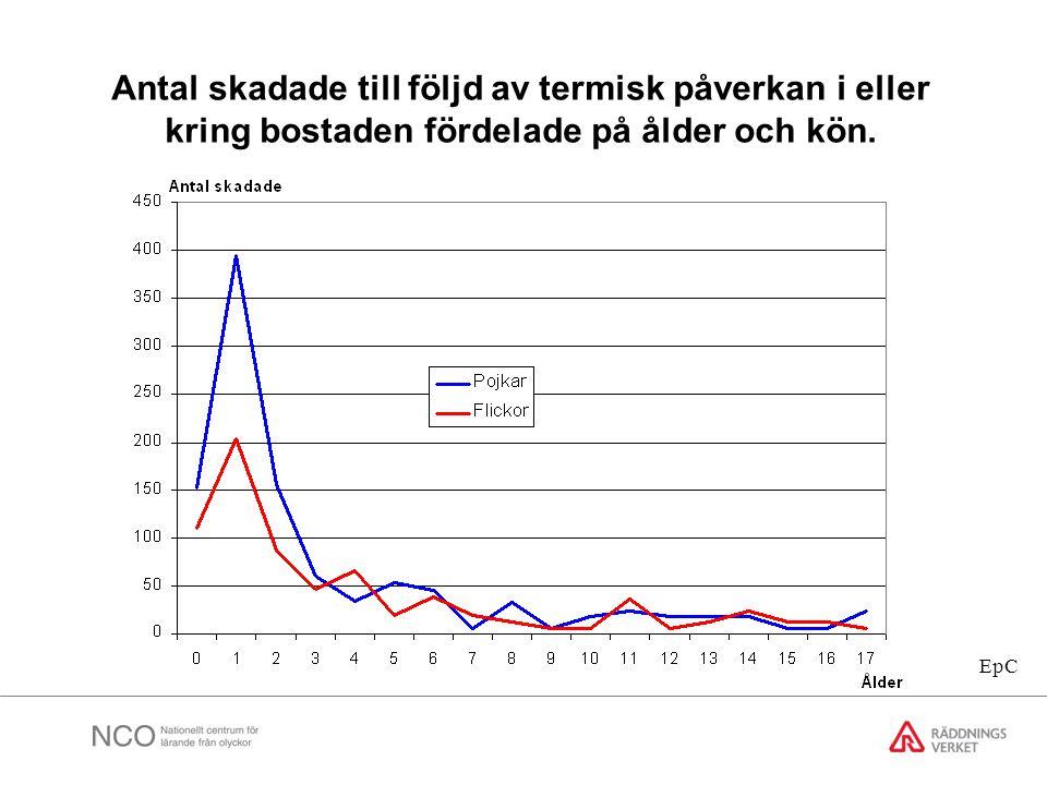 Antal skadade till följd av termisk påverkan i eller kring bostaden fördelade på ålder och kön. EpC