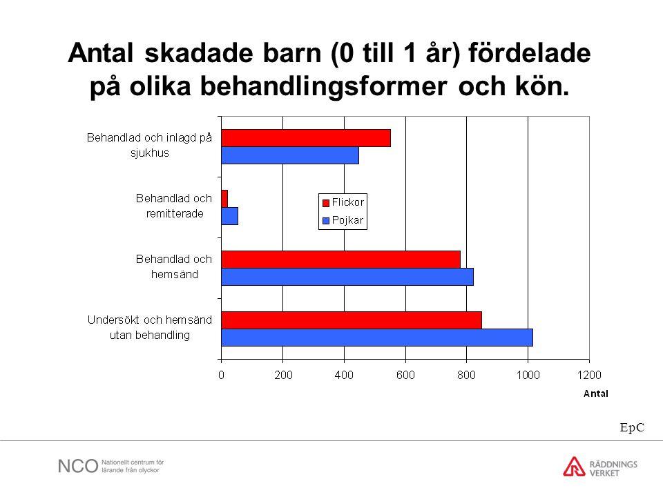 Antal skadade barn (0 till 1 år) fördelade på olika behandlingsformer och kön. EpC